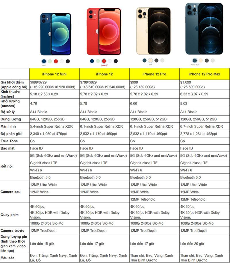 Thông số kỹ thuật chi tiết iPhone 12