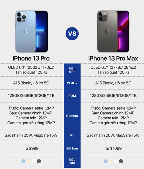 So sánh thông số kỹ thuật iPhone 13 Pro và iPhone 13 Pro Max